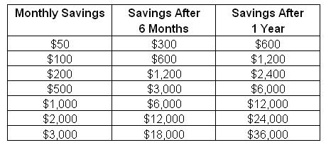 Money Savings Ideas